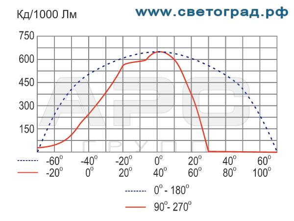 Фотометрия прожектора ГО-303-70-001 70Вт