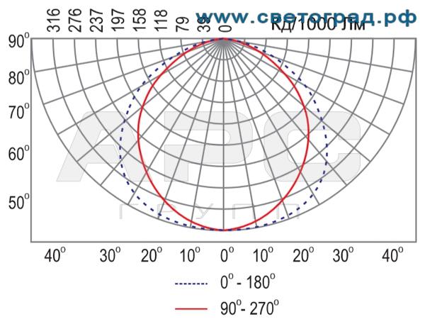 Диаграмма освещенности Линейный светильник для люминисцентных ламп ЛБУ 506–001