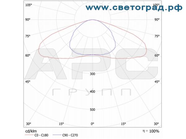 Кривая силы света магистрального светильника 90 Вт с широкой кривой ДиУС-80Ш