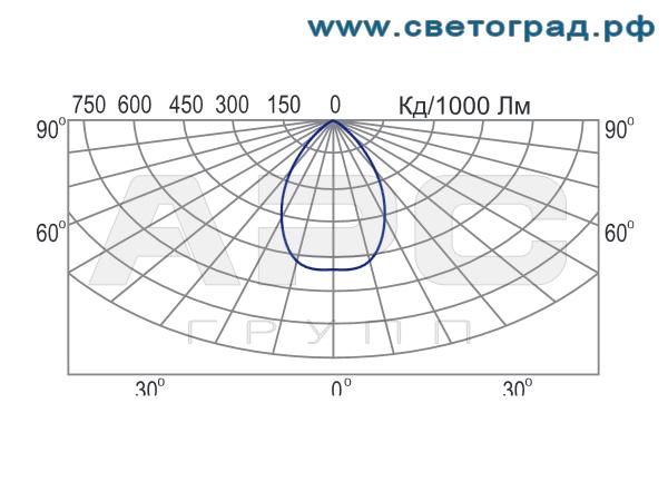 Фотометрия светильника ЖСП 127-400-002А