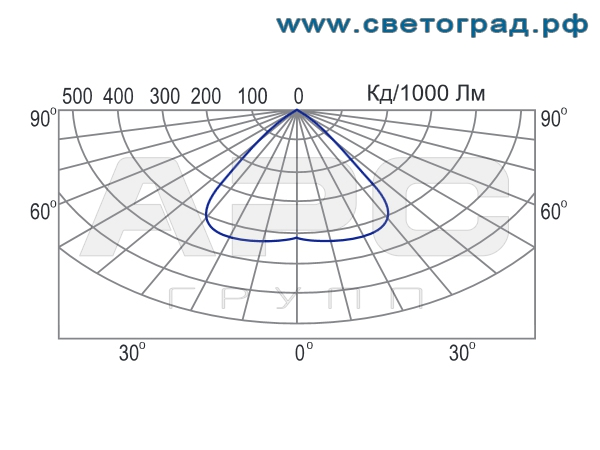 Фотометрия-ГСП 19-400-001