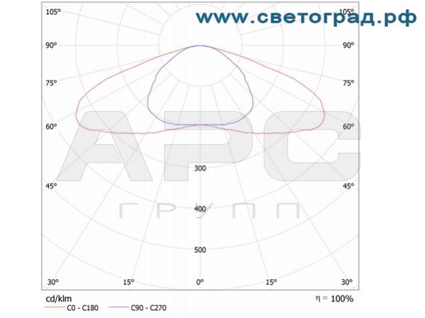 Кривая силы света магистрального светильника 180 Вт с широкой кривой ДиУС-160Ш