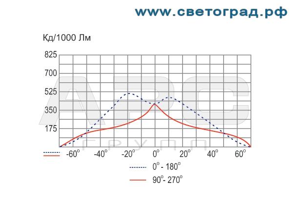 Фотометрия прожектора ГО-330-250-002 250Вт