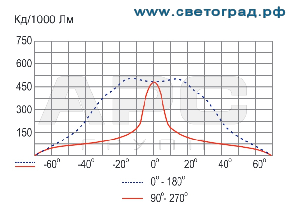 Фотометрия прожектора ГО-328-150-002 150Вт