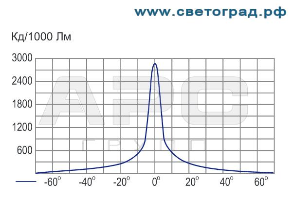 Фотометрия прожектора ГО-328-70-001 с ЭПРА 70Вт
