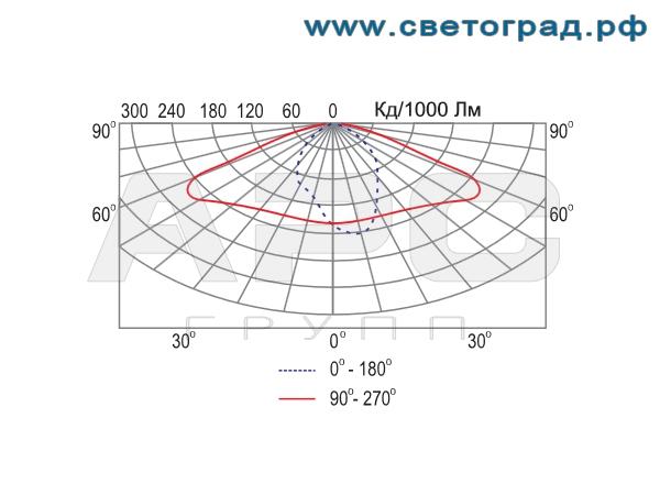 Фотометрия консольного светильника-ЖКУ-792–250–001