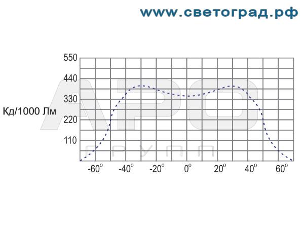 Фотометрия-ГВУ 630-250-001