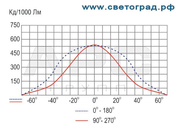 Фотометрия прожектора ГО-302-70-001 с ЭПРА 70Вт