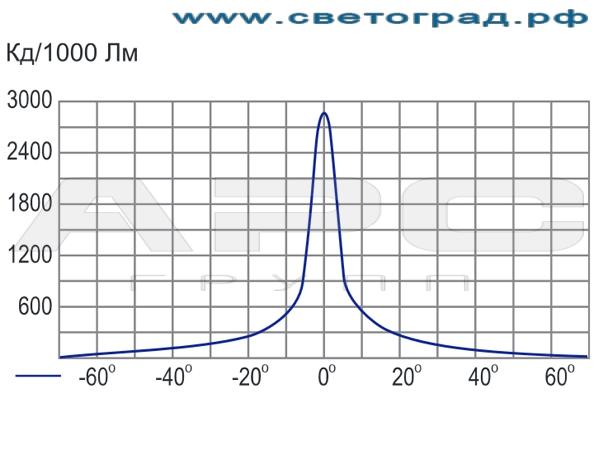 Кривая сила света светильника настенного 150Вт ГБО 70–150–002