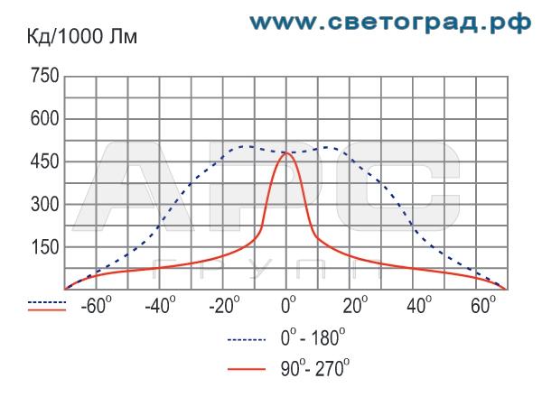 Фотометрия прожектора ГО-328-70-002 с ЭПРА