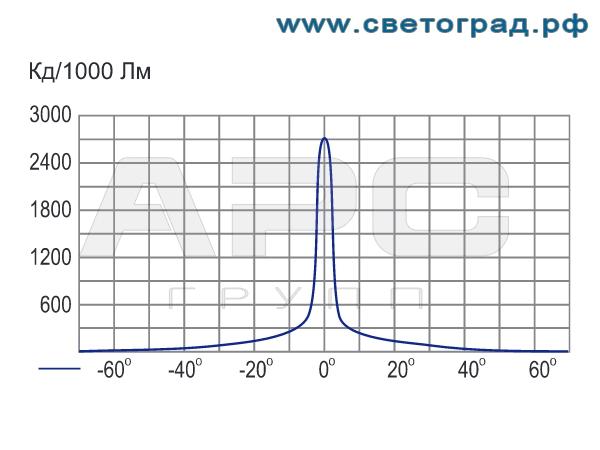 Фотометрия прожектора ГО-316-70-001 с ЭПРА 70Вт
