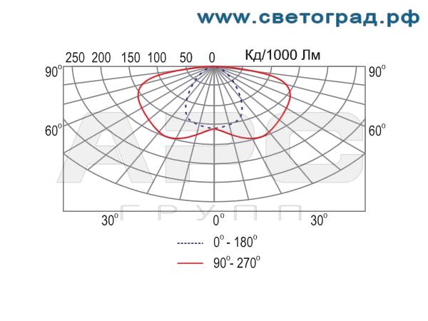 Фотометрия консольного светильника-РКУ 37–125–001